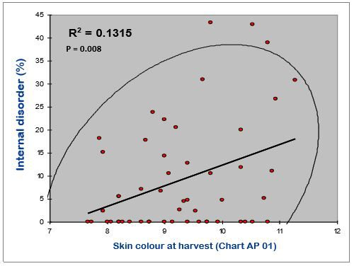 Pre-harvest agricultural research harvest maturity measurement in apricots