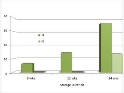 MAP & OTHER TECHNOLOGIES TO DECREASE THE STORAGE PERIOD OF FORELLE PEARS