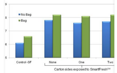 EFFICACY OF SMARTFRESH(SM) APPLICATIONS TO PALLETISED CARTONS OF APPLES
